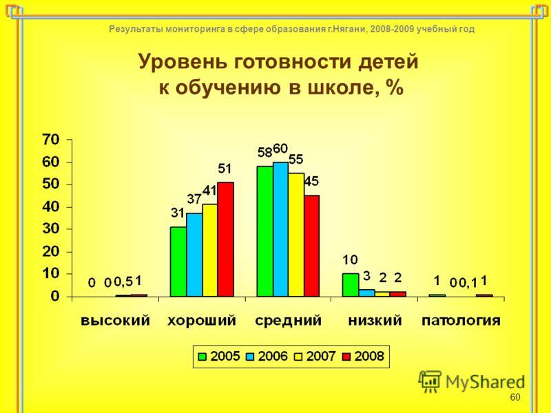 Результаты мониторинга в сфере образования г.Нягани, 2008-2009 учебный год 60 Уровень готовности детей к обучению в школе, %