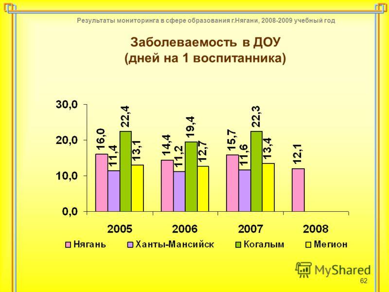 Результаты мониторинга в сфере образования г.Нягани, 2008-2009 учебный год 62 Заболеваемость в ДОУ (дней на 1 воспитанника)