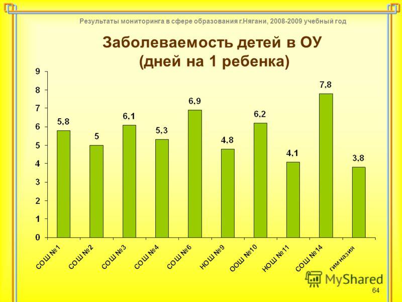 Результаты мониторинга в сфере образования г.Нягани, 2008-2009 учебный год 64 Заболеваемость детей в ОУ (дней на 1 ребенка)