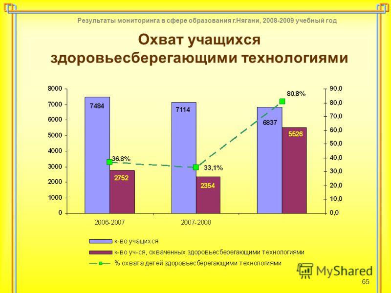Результаты мониторинга в сфере образования г.Нягани, 2008-2009 учебный год 65 Охват учащихся здоровьесберегающими технологиями