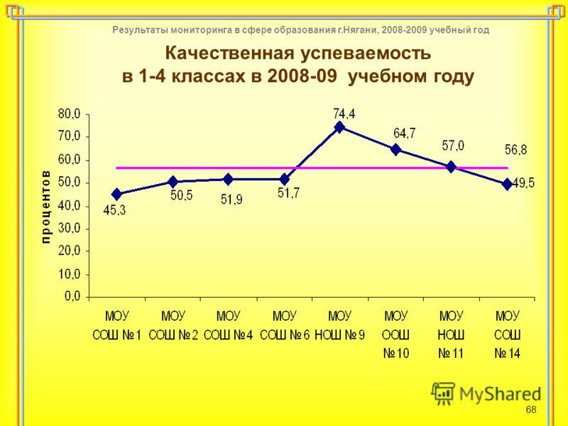 Результаты мониторинга в сфере образования г.Нягани, 2008-2009 учебный год 68 Качественная успеваемость в 1-4 классах в 2008-09 учебном году