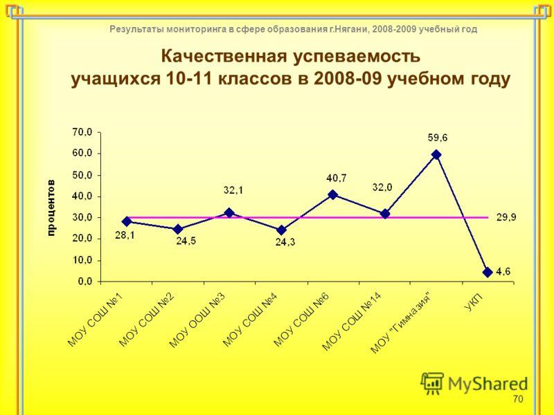 Результаты мониторинга в сфере образования г.Нягани, 2008-2009 учебный год 70 Качественная успеваемость учащихся 10-11 классов в 2008-09 учебном году