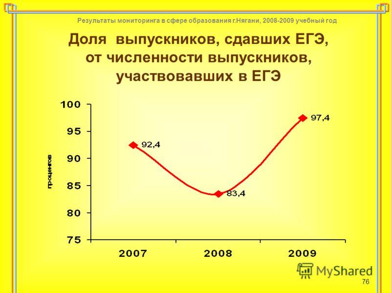 Результаты мониторинга в сфере образования г.Нягани, 2008-2009 учебный год 76 Доля выпускников, сдавших ЕГЭ, от численности выпускников, участвовавших в ЕГЭ