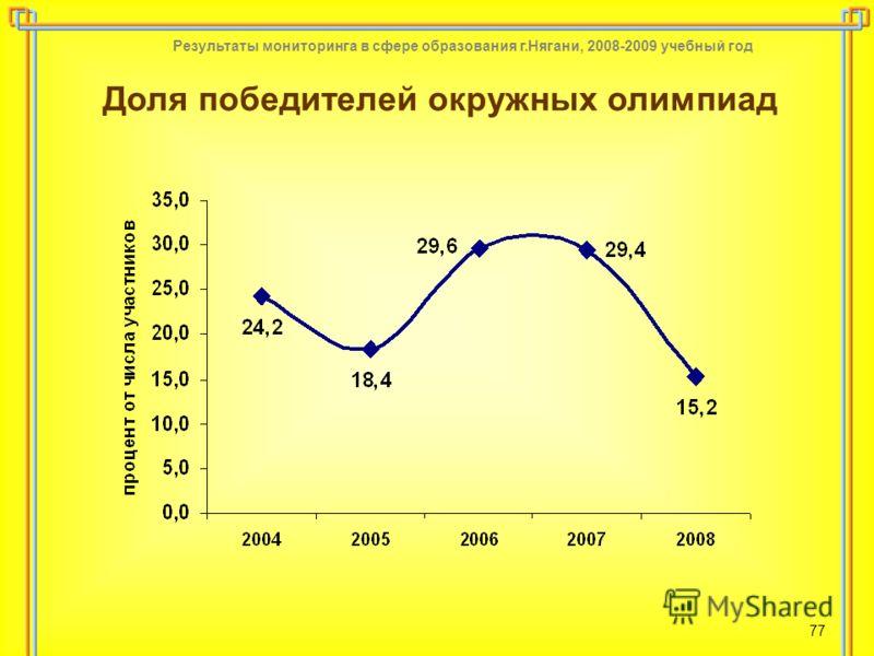Результаты мониторинга в сфере образования г.Нягани, 2008-2009 учебный год 77 Доля победителей окружных олимпиад