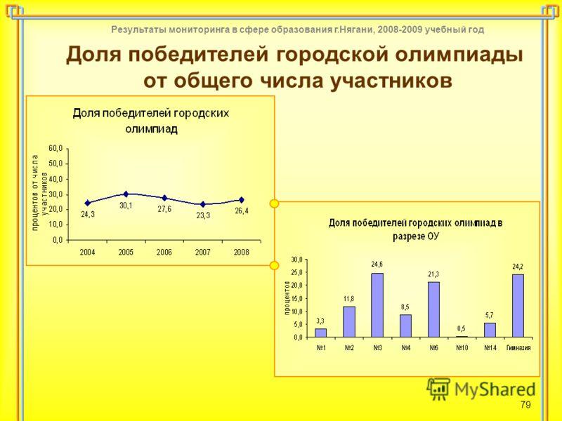Результаты мониторинга в сфере образования г.Нягани, 2008-2009 учебный год 79 Доля победителей городской олимпиады от общего числа участников
