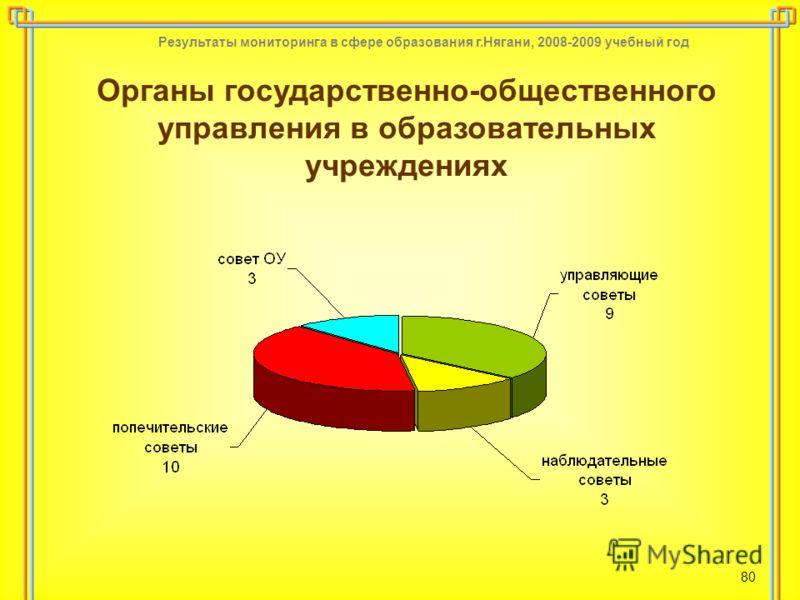 Результаты мониторинга в сфере образования г.Нягани, 2008-2009 учебный год 80 Органы государственно-общественного управления в образовательных учреждениях