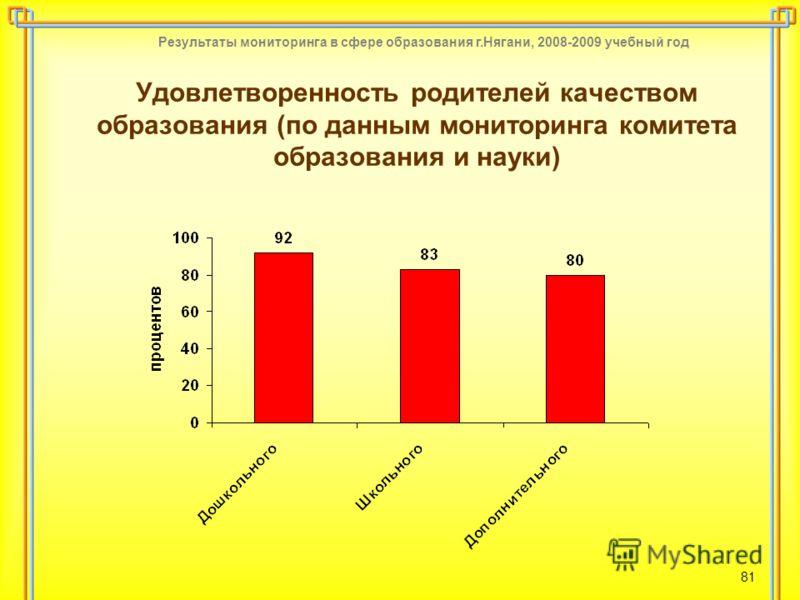 Результаты мониторинга в сфере образования г.Нягани, 2008-2009 учебный год 81 Удовлетворенность родителей качеством образования (по данным мониторинга комитета образования и науки)
