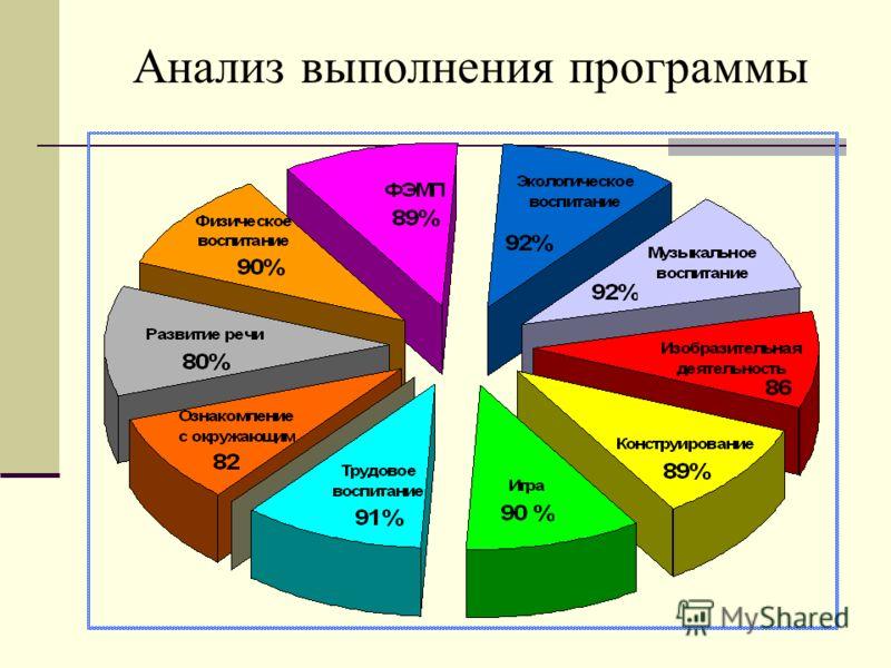 Анализ выполнения программы