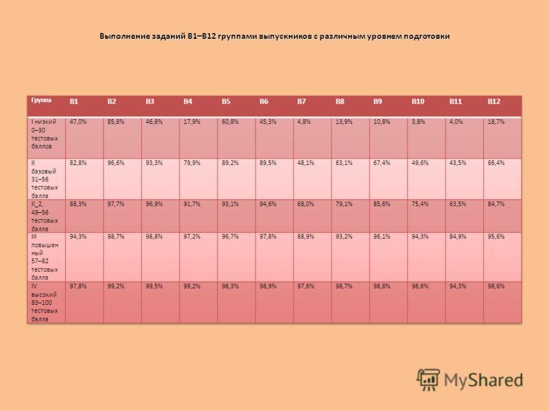 Выполнение заданий В1–В12 группами выпускников с различным уровнем подготовки