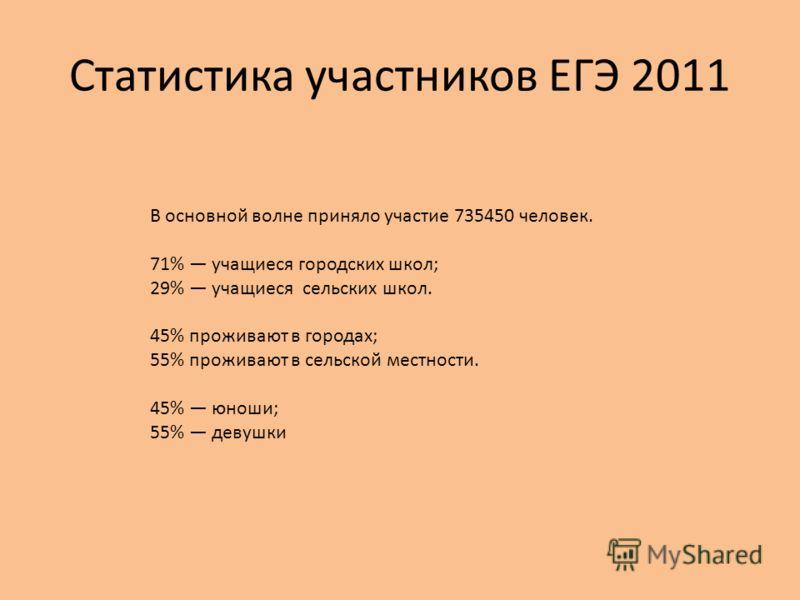 Статистика участников ЕГЭ 2011 В основной волне приняло участие 735450 человек. 71% учащиеся городских школ; 29% учащиеся сельских школ. 45% проживают в городах; 55% проживают в сельской местности. 45% юноши; 55% девушки