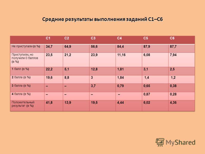 Средние результаты выполнения заданий С1–С6
