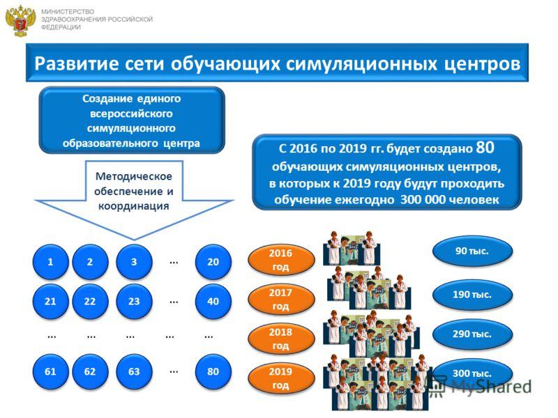 Развитие сети обучающих симуляционных центров С 2016 по 2019 гг. будет создано 80 обучающих симуляционных центров, в которых к 2019 году будут проходить обучение ежегодно 300 000 человек Создание единого всероссийского симуляционного образовательного