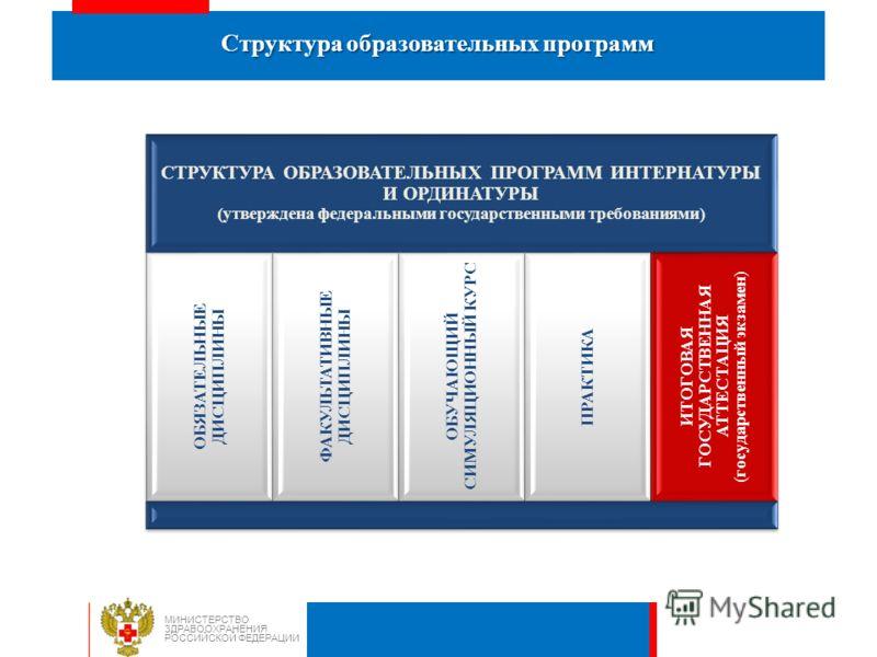Структура образовательных программ МИНИСТЕРСТВО ЗДРАВООХРАНЕНИЯ РОССИЙСКОЙ ФЕДЕРАЦИИ СТРУКТУРА ОБРАЗОВАТЕЛЬНЫХ ПРОГРАММ ИНТЕРНАТУРЫ И ОРДИНАТУРЫ (утверждена федеральными государственными требованиями) ОБЯЗАТЕЛЬНЫЕ ДИСЦИПЛИНЫ ФАКУЛЬТАТИВНЫЕ ДИСЦИПЛИНЫ
