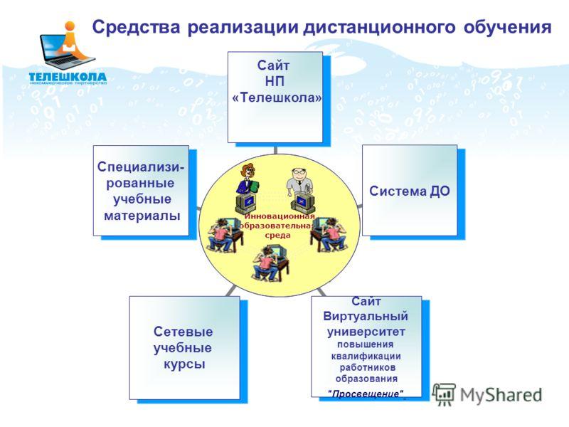 Средства реализации дистанционного обучения Инновационная образовательная среда