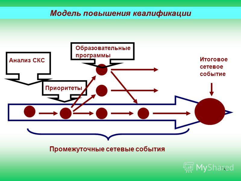 Модель повышения квалификации Промежуточные сетевые события Приоритеты Образовательные программы Итоговое сетевое событие Анализ СКС 14