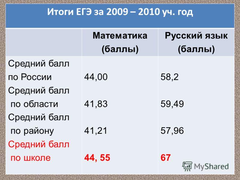 Итоги ЕГЭ за 2009 – 2010 уч. год Математика (баллы) Русский язык (баллы) Средний балл по России Средний балл по области Средний балл по району Средний балл по школе 44,00 41,83 41,21 44, 55 58,2 59,49 57,96 67