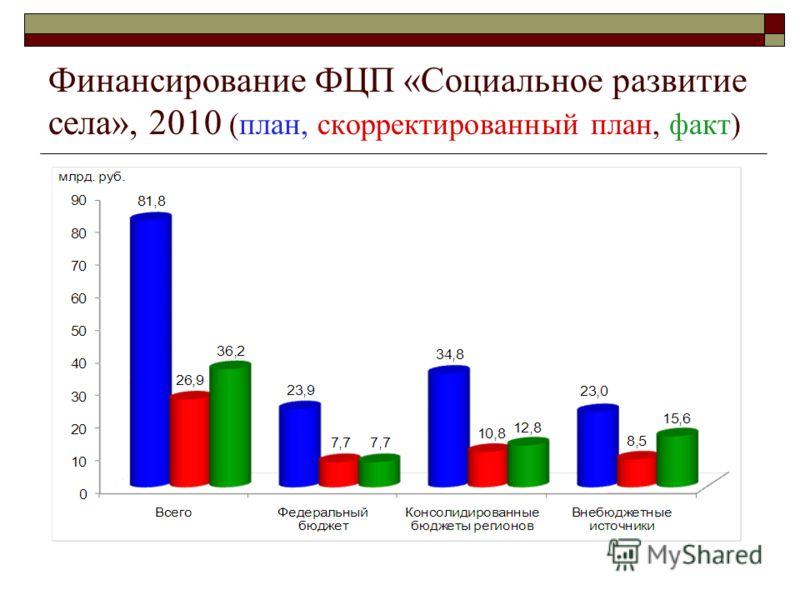 Финансирование ФЦП «Социальное развитие села», 2010 (план, скорректированный план, факт)