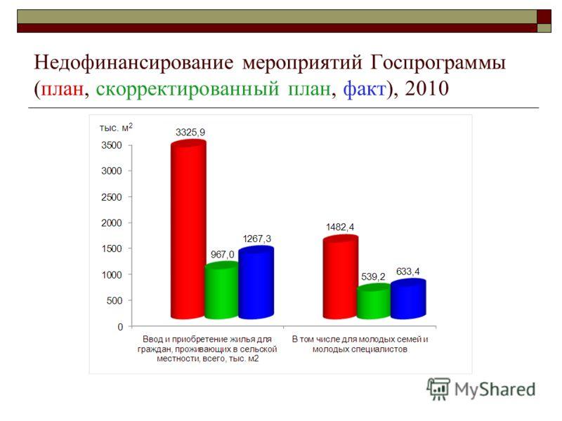 Недофинансирование мероприятий Госпрограммы (план, скорректированный план, факт), 2010