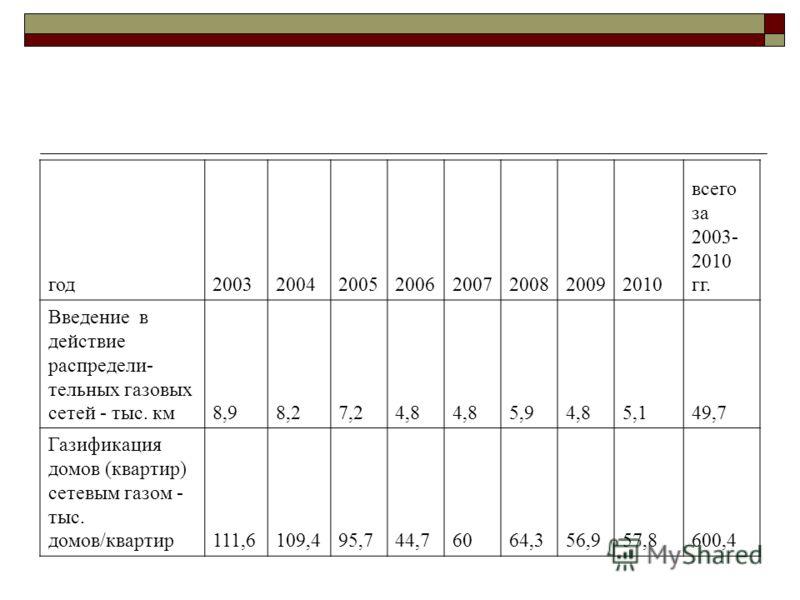 год20032004200520062007200820092010 всего за 2003- 2010 гг. Введение в действие распредели- тельных газовых сетей - тыс. км8,98,27,24,8 5,94,85,149,7 Газификация домов (квартир) сетевым газом - тыс. домов/квартир111,6109,495,744,76064,356,957,8600,4