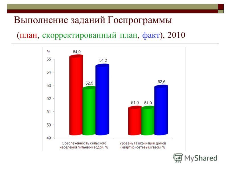 Выполнение заданий Госпрограммы (план, скорректированный план, факт), 2010