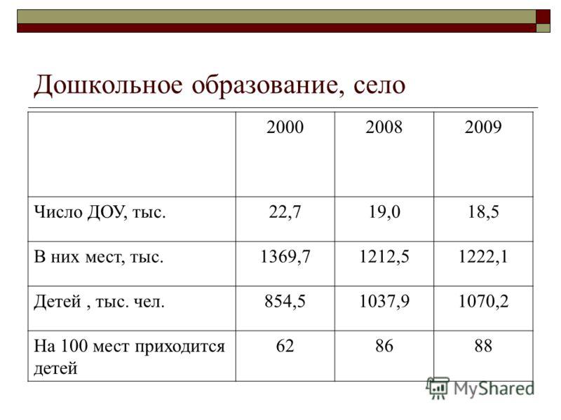 Дошкольное образование, село 200020082009 Число ДОУ, тыс.22,719,018,5 В них мест, тыс.1369,71212,51222,1 Детей, тыс. чел.854,51037,91070,2 На 100 мест приходится детей 628688
