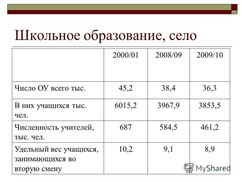 Школьное образование, село 2000/012008/092009/10 Число ОУ всего тыс.45,238,436,3 В них учащихся тыс. чел. 6015,23967,93853,5 Численность учителей, тыс. чел. 687584,5461,2 Удельный вес учащихся, занимающихся во вторую смену 10,29,18,9