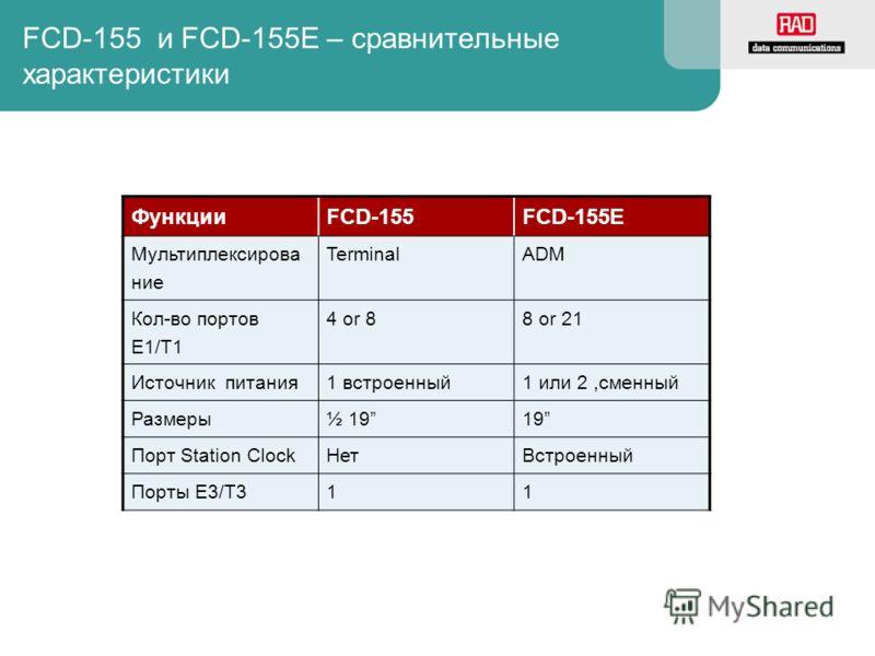 FCD-155 и FCD-155E – сравнительные характеристики ФункцииFCD-155FCD-155E Мультиплексирова ние TerminalADM Кол-во портов E1/T1 4 or 88 or 21 Источник питания1 встроенный1 или 2,сменный Размеры½ 1919 Порт Station ClockНетВстроенный Порты E3/T311