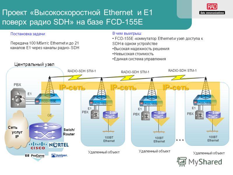 Проект «Высокоскоростной Ethernet и Е1 поверх радио SDH» на базе FCD-155E Постановка задачи: Передача 100 Мбит/с Ethernet и до 21 каналов E1 через каналы радио- SDH В чем выигрыш: FCD-155E -коммутатор Ethernet и узел доступа к SDH в одном устройстве