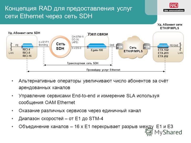 Концепция RAD для предоставления услуг сети Ethernet через сеть SDH Альтернативные операторы увеличивают число абонентов за счёт арендованных каналов Управление сервисами End-to-end и измерение SLA используя сообщения OAM Ethernet Оказание различных