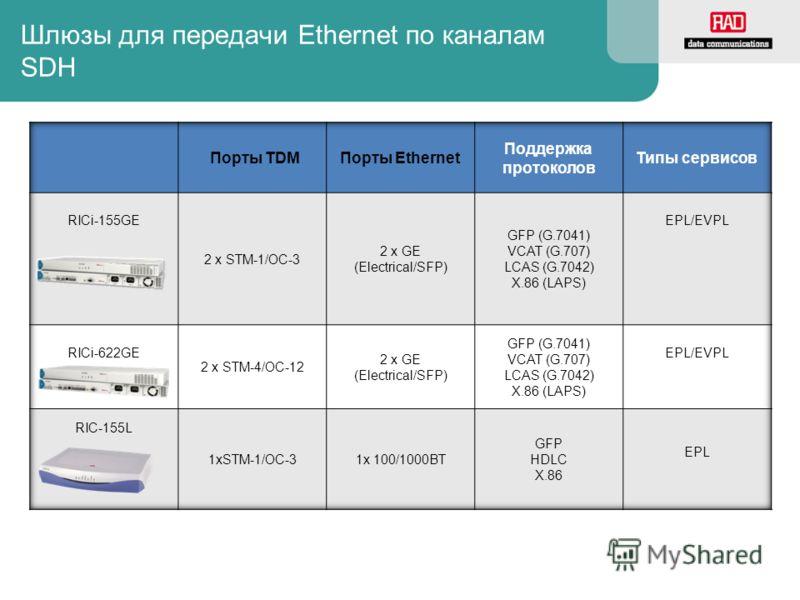 Шлюзы для передачи Ethernet по каналам SDH