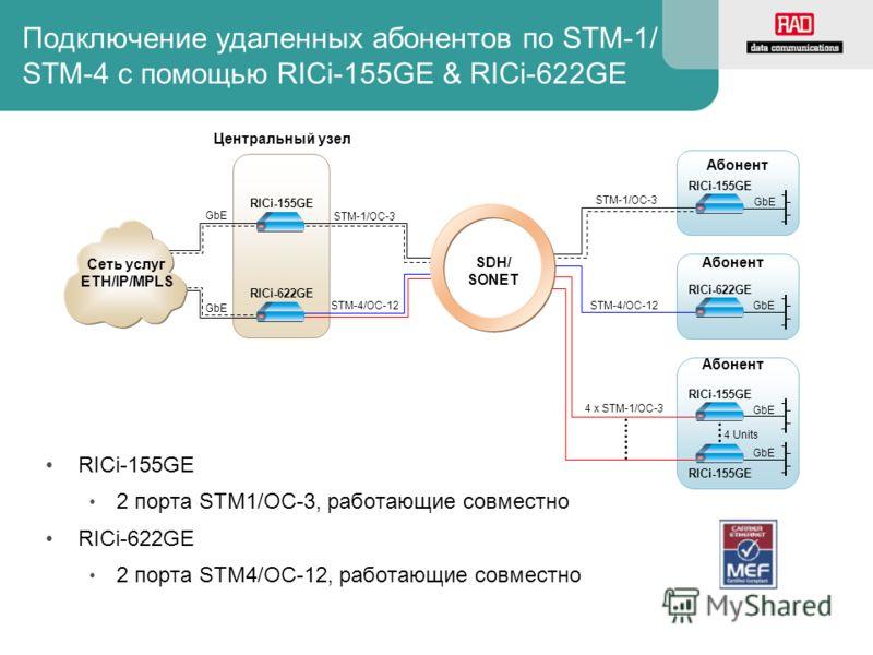 Подключение удаленных абонентов по STM-1/ STM-4 c помощью RICi-155GE & RICi-622GE RICi-155GE 2 порта STM1/OC-3, работающие совместно RICi-622GE 2 порта STM4/OC-12, работающие совместно STM-1/OC-3 GbE Абонент RICi-155GE STM-1/OC-3 RICi-155GE Центральн