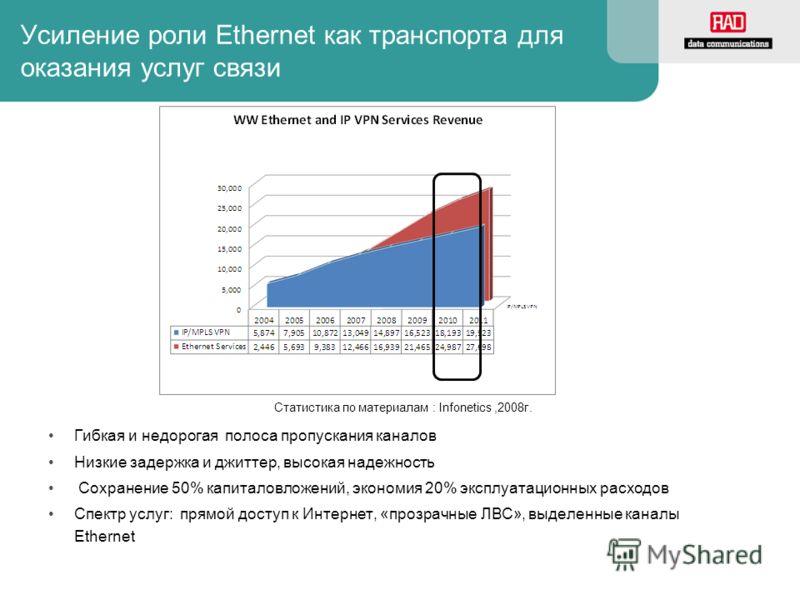 Усиление роли Ethernet как транспорта для оказания услуг связи Гибкая и недорогая полоса пропускания каналов Низкие задержка и джиттер, высокая надежность Сохранение 50% капиталовложений, экономия 20% эксплуатационных расходов Спектр услуг: прямой до
