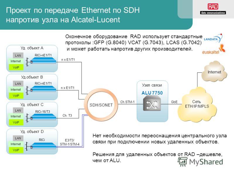 Проект по передаче Ethernet по SDH напротив узла на Alcatel-Lucent GbE Узел связи Уд. объект A n x E1/T1 Уд.объект B Уд. объект C Ch. T3 n x E1/T1 RICi-16/T3 Internet ALU 7750 Уд. объект D VoIP Internet LAN SDH/SONET RICi Сеть ETH/IP/MPLS E3/T3/ STM-