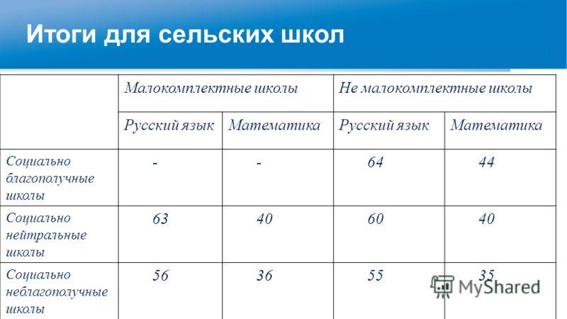 Малокомплектные школыНе малокомплектные школы Русский языкМатематикаРусский языкМатематика Социально благополучные школы --6444 Социально нейтральные школы 63406040 Социально неблагополучные школы 56365535