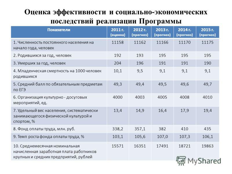 Оценка эффективности и социально-экономических последствий реализации Программы Показатели2011 г. (оценка) 2012 г. (прогноз) 2013 г. (прогноз) 2014 г. (прогноз) 2015 г. (прогноз) 1. Численность постоянного населения на начало года, человек 1115811162