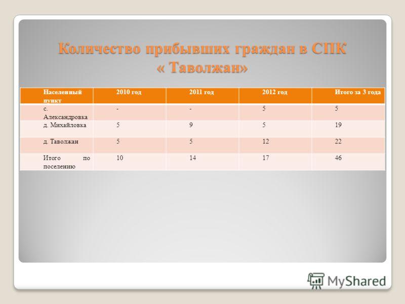 Количество прибывших граждан в СПК « Таволжан» Населенный пункт 2010 год2011 год2012 годИтого за 3 года с. Александровка --55 д. Михайловка59519 д. Таволжан551222 Итого по поселению 10141746