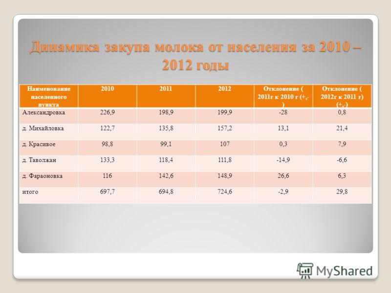 Динамика закупа молока от населения за 2010 – 2012 годы Наименование населенного пункта 201020112012Отклонение ( 2011г к 2010 г (+,- ) Отклонение ( 2012г к 2011 г) (+,-) Александровка226,9198,9199,9-280,8 д. Михайловка122,7135,8157,213,121,4 д. Краси