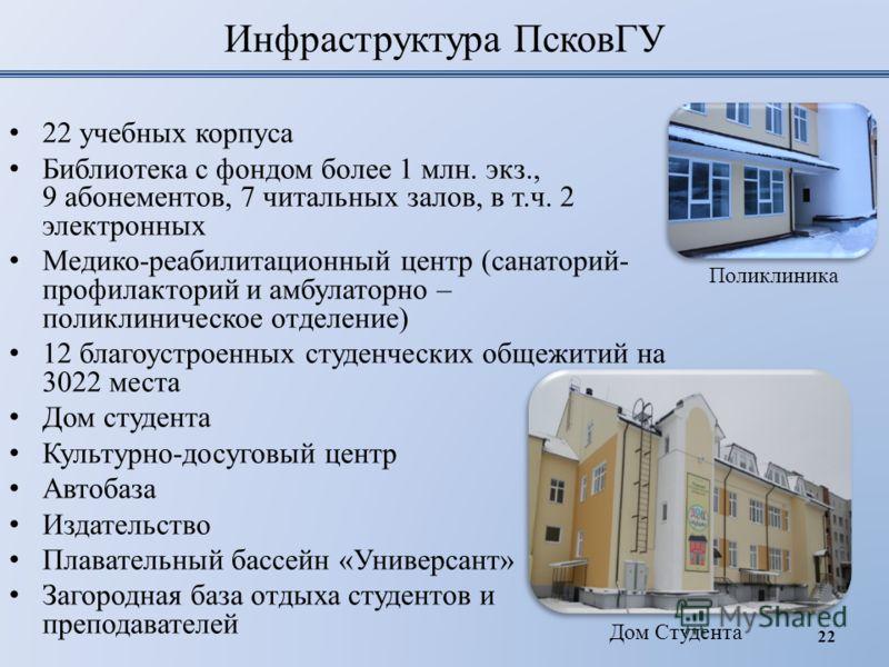 Инфраструктура ПсковГУ 22 учебных корпуса Библиотека с фондом более 1 млн. экз., 9 абонементов, 7 читальных залов, в т.ч. 2 электронных Медико-реабилитационный центр (санаторий- профилакторий и амбулаторно – поликлиническое отделение) 12 благоустроен