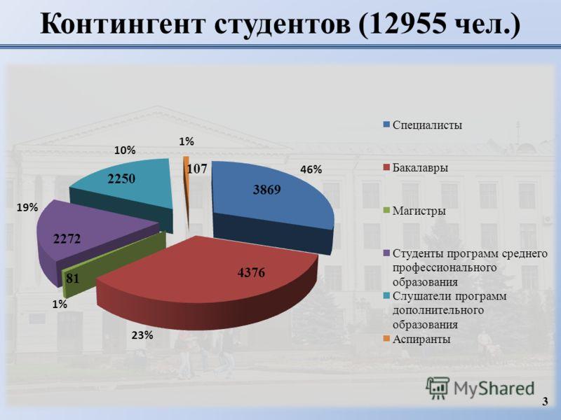 Контингент студентов (12955 чел.) 46% 3