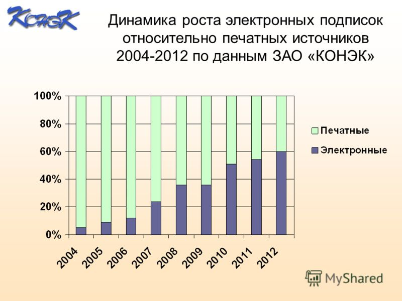 Динамика роста электронных подписок относительно печатных источников 2004-2012 по данным ЗАО «КОНЭК»