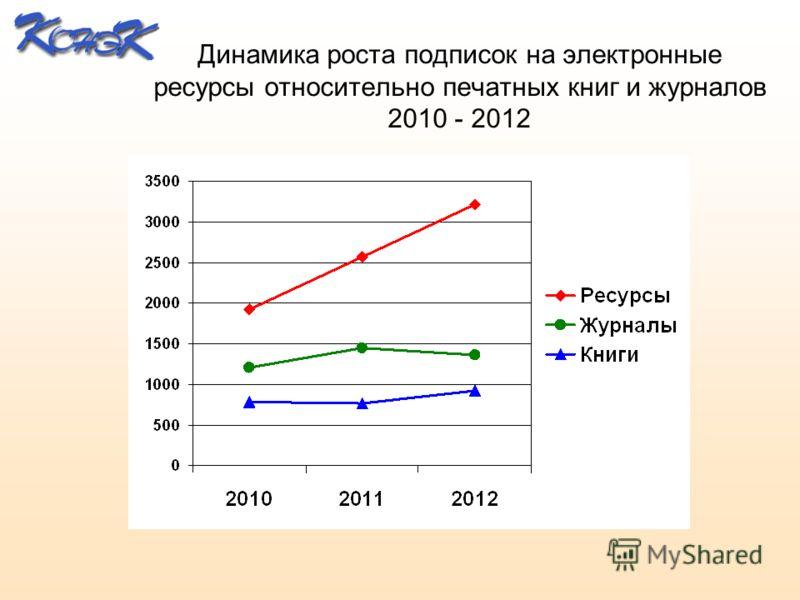 Динамика роста подписок на электронные ресурсы относительно печатных книг и журналов 2010 - 2012