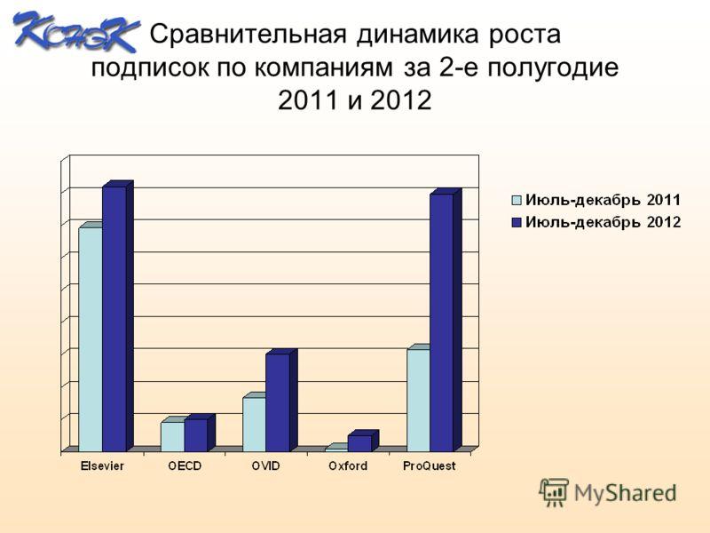 Сравнительная динамика роста подписок по компаниям за 2-е полугодие 2011 и 2012