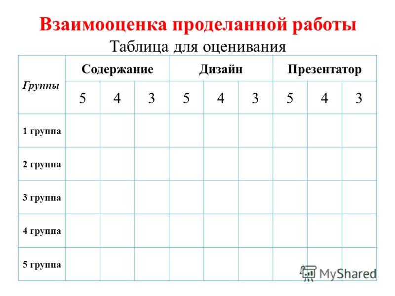Взаимооценка проделанной работы Таблица для оценивания Группы СодержаниеДизайнПрезентатор 543543543 1 группа 2 группа 3 группа 4 группа 5 группа