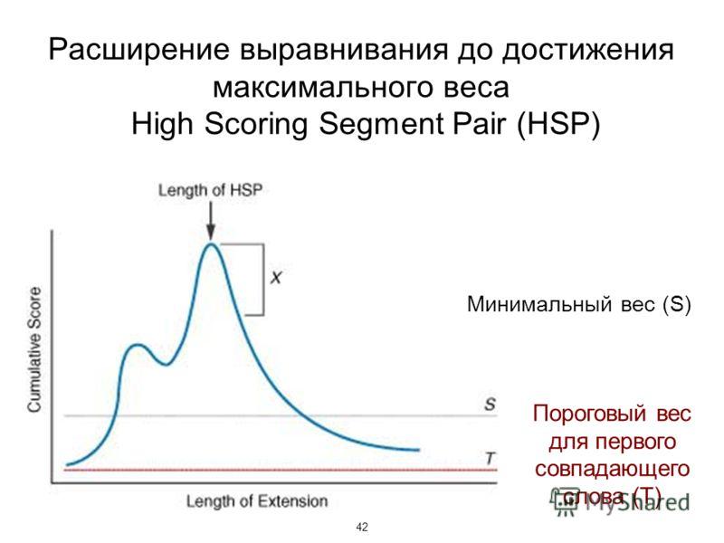 42 Расширение выравнивания до достижения максимального веса High Scoring Segment Pair (HSP) Минимальный вес (S) Пороговый вес для первого совпадающего слова (T)