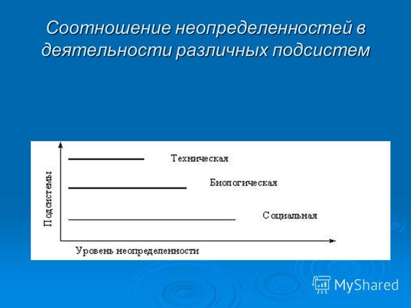 Соотношение неопределенностей в деятельности различных подсистем