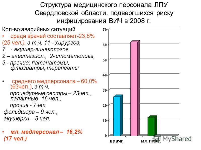 Структура медицинского персонала ЛПУ Свердловской области, подвергшихся риску инфицирования ВИЧ в 2008 г. Кол-во аварийных ситуаций среди врачей составляет-23,8% (25 чел.), в т.ч. 11 - хирургов, 7- акушер-гинекологов, 2 – анестезиол., 2- стоматолога,