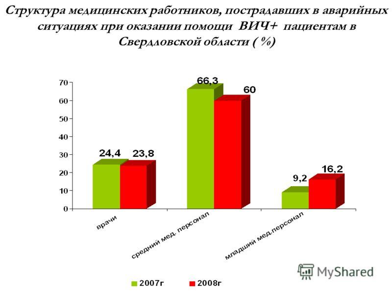 Структура медицинских работников, пострадавших в аварийных ситуациях при оказании помощи ВИЧ+ пациентам в Свердловской области ( %)