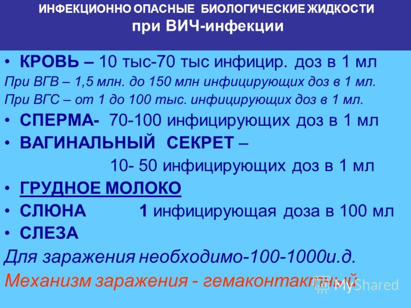 ИНФЕКЦИОННО ОПАСНЫЕ БИОЛОГИЧЕСКИЕ ЖИДКОСТИ при ВИЧ-инфекции КРОВЬ – 10 тыс-70 тыс инфицир. доз в 1 мл При ВГВ – 1,5 млн. до 150 млн инфицирующих доз в 1 мл. При ВГС – от 1 до 100 тыс. инфицирующих доз в 1 мл. СПЕРМА- 70-100 инфицирующих доз в 1 мл ВА