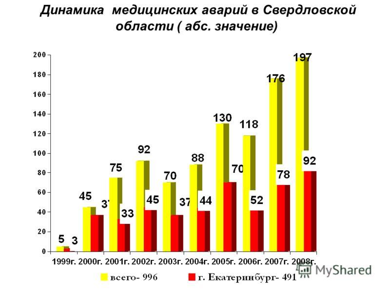 Динамика медицинских аварий в Свердловской области ( абс. значение)