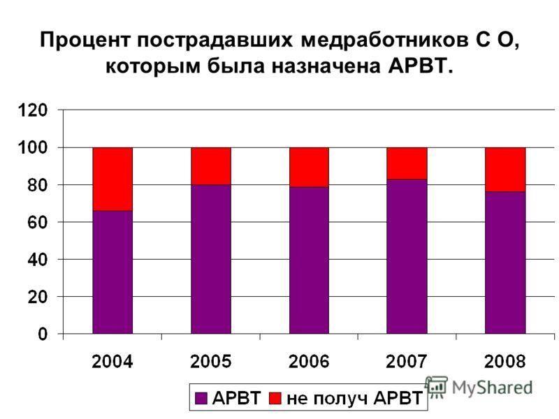 Процент пострадавших медработников С О, которым была назначена АРВТ.